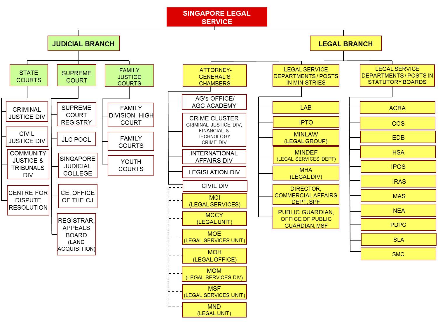 Structure of the singapore legal service the legal service consists of two branches the judicial branch and the legal branch lsos appointed to the legal service may be posted to either branch in nvjuhfo Gallery